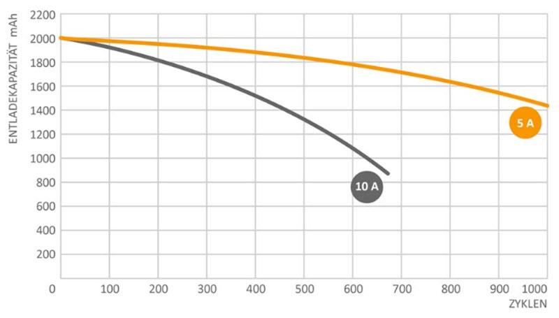 Veringerung der Zyklen einer Batterie bei hoeheren Lade- und Entladeströmen